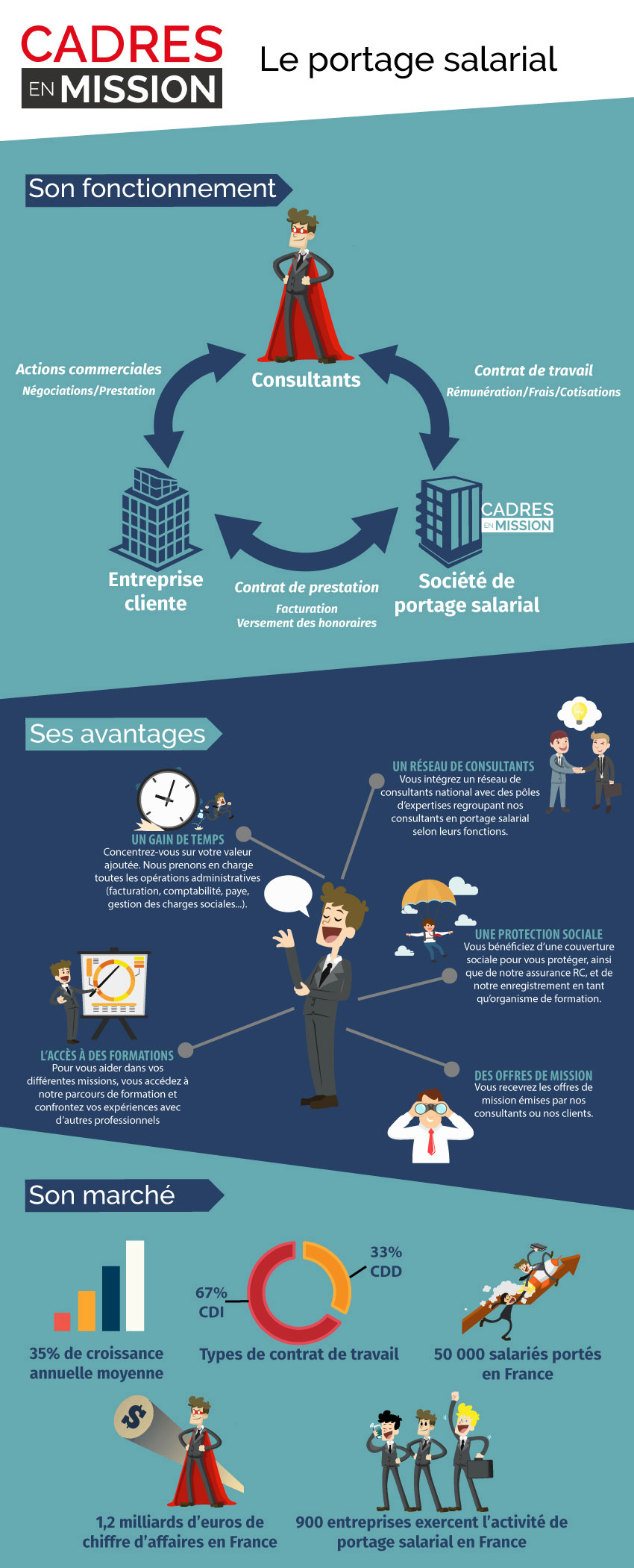 Portage salarial - Infographie